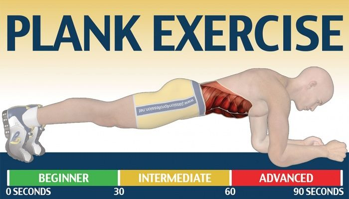 Plank Exercise - How Long You Can Plank? Health Fitness Sixpack