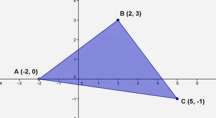 how to find the area of a triangle with coordinates
