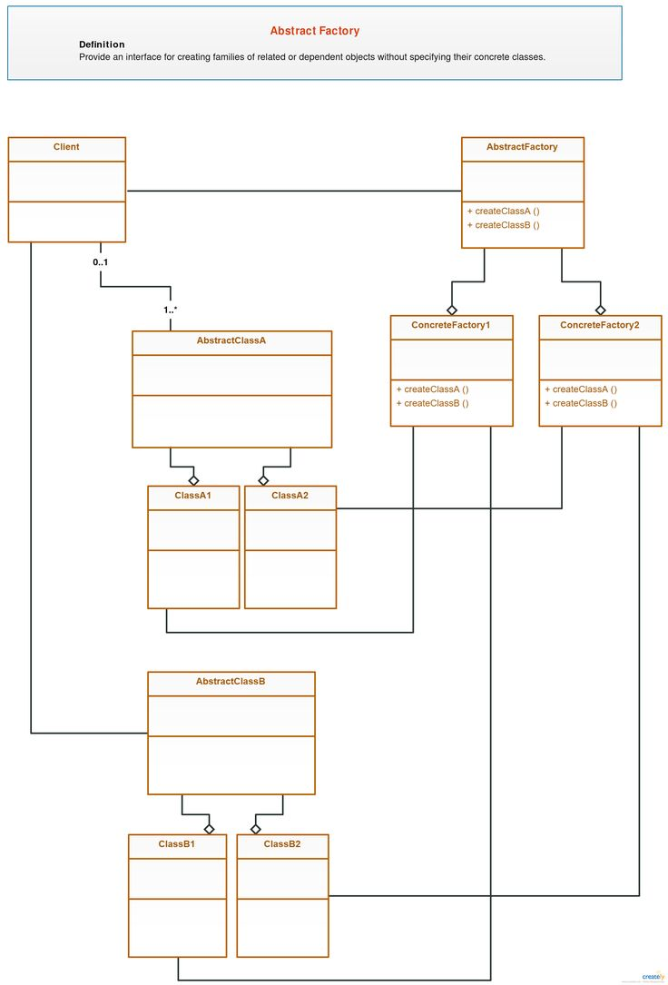 Class Diagram Template - Abstract Factory Design Pattern