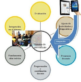 Cátedra UNESCO de Educación a Distancia (CUED): Entornos ubicuos de aprendizaje