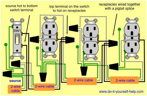 wiring a light switch and outlet off of a multiple outlets controlled by a single switch. | home ...