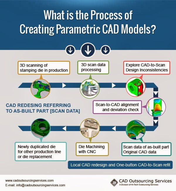 The process of creating parametric CAD models is complex. It involves several steps that are most important in creating accurate and realistic CAD simulations under real world conditions.