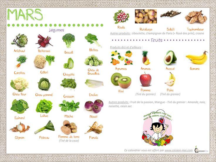 Les 529 meilleures images propos de cuisine salades - Les cuisines de garance ...