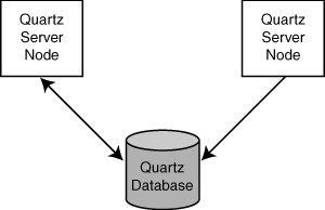 How Clustering Works in Quartz - Quartz Job Scheduling Framework: Building Open Source Enterprise Applications