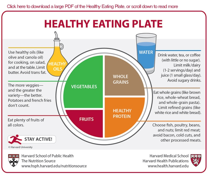 "Harvard's ""Healthy Eating Plate""... A better alternative to the USDA ""My Plate"". Love the plate visual and the focus on whole grains and healthy protein and oils."