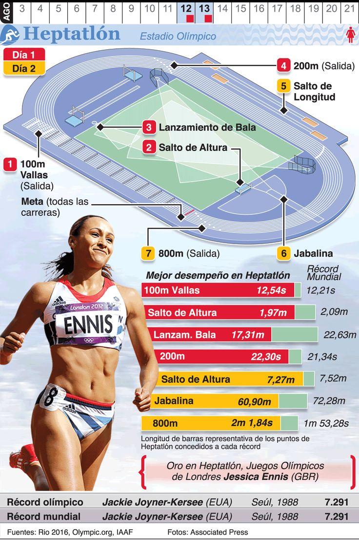 Infografía: Heptalón en los Juegos de Río 2016