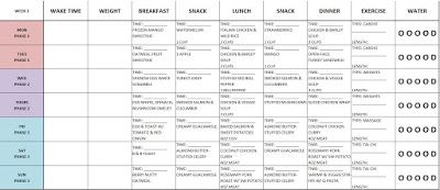 The Fast Metabolism Diet Experiment: Week 1 Meal Plan