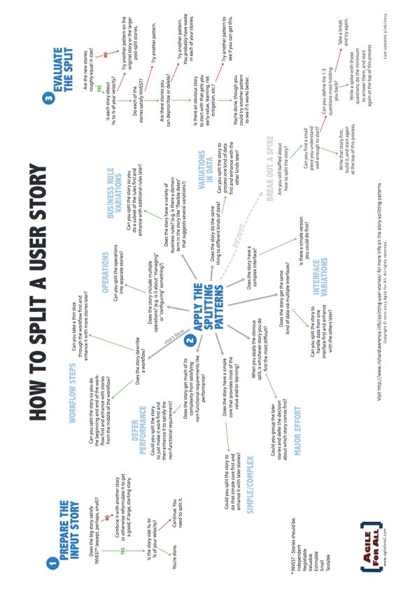Best Ux Agile Images On   Info Graphics Project