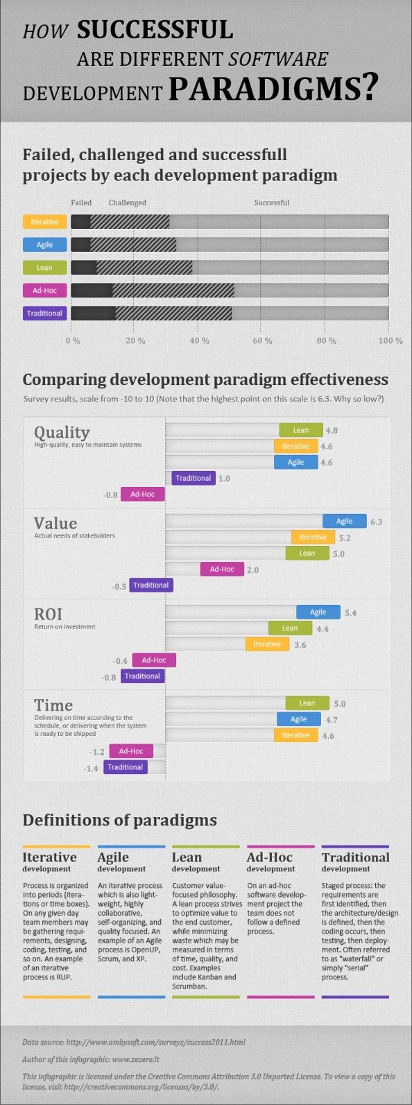 "Comparison of five most popular software development paradigms. Lean and Agile win, while traditional (""waterfall"") and ad-hoc (none) software development are less successful."