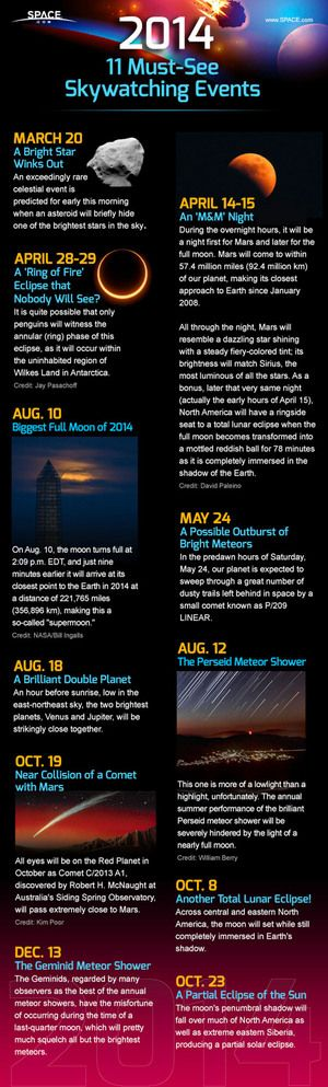 11 Must See Skywatching Events for 2014; including: Mars takes the celestial stage Tuesday night (April 8) when it lines up with the Earth and sun in a kind of cosmic preview to the Red Planet's closest approach to Earth during a total lunar eclipse later this month.