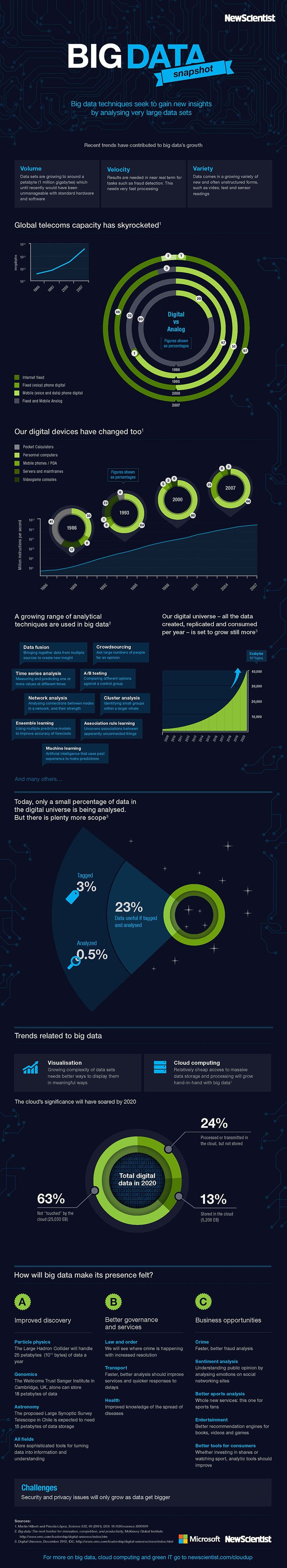 What Are Some Recent Trends Of Big Data? #bigdata #infographic