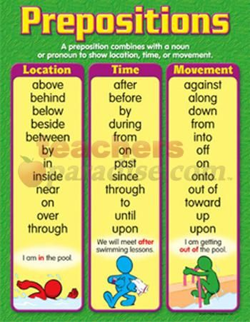 Prepositions Learning Charts Gr 4-6 from TeachersParadise.com | Teacher Supplies and School Supplies