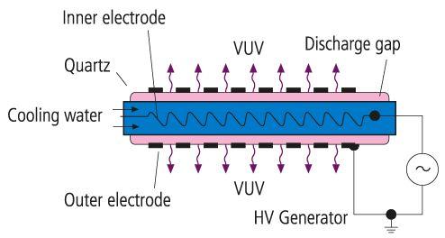 Kombinierte Kühlung: Stickstoff / deionisiertes Wasser