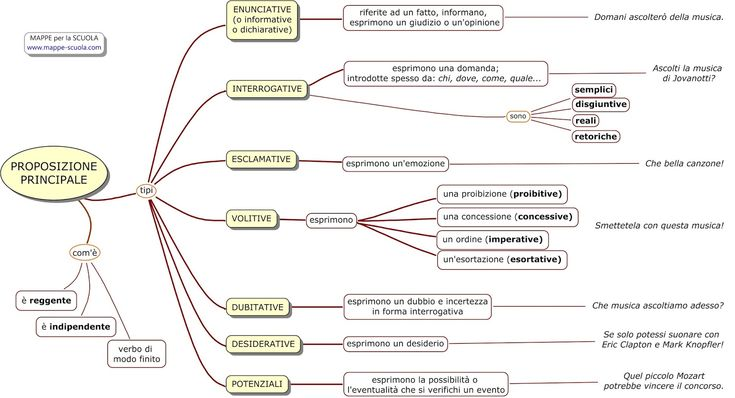 MAPPE per la SCUOLA: LA PROPOSIZIONE PRINCIPALE