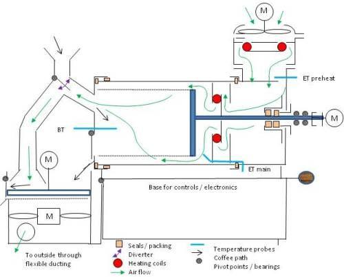 Coffee roaster - Tìm với Google