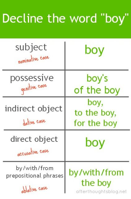 Latin for Moms: A Preposition Inside the Dative Case | Afterthoughts
