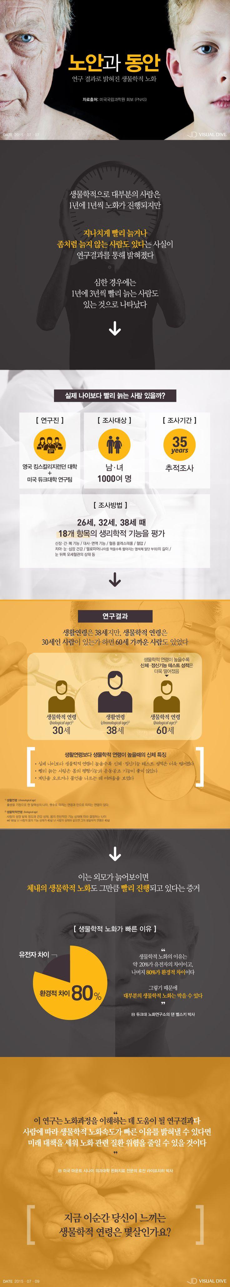 """美 연구팀 """"실제 나이보다 빨리 늙는 사람 있다"""" [인포그래픽] #baby_face / #Infographic ⓒ 비주얼다이브 무단 복사·전재·재배포 금지"""