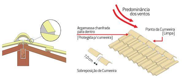 Ilustração da sobreposição da cumeeira