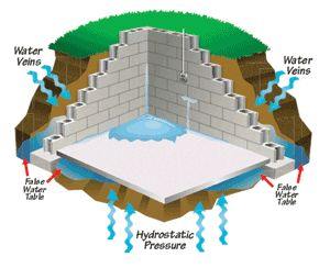 Common Remedies For A Leaking Basement ~~ Most Wet Basements AreA Result Of Hydrostatic Pressure