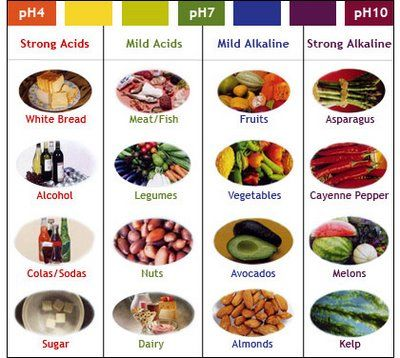 Too much acid in our diet leads to arthritis, cancer, stomach problems, etc. The issue in America is that we consume far too many acidic foods, and barely any alkaline foods.