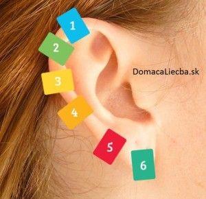 Rozloženie akupresúrnych bodov na uchu