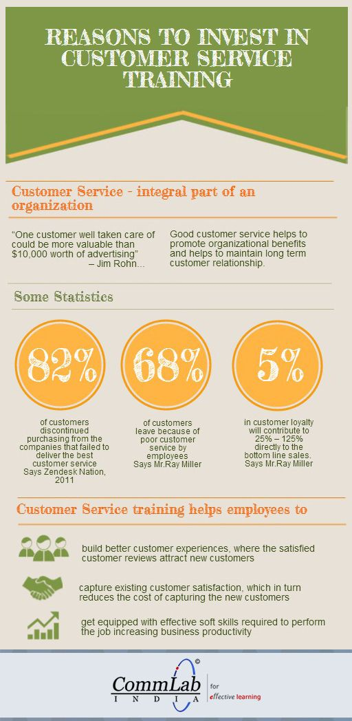 264 best Customer Service images on Pinterest Customer service