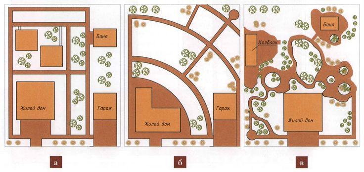 Возможные схемы планировки участка: а – регулярная, б – радиально-кольцевая, в – живописная. Регулярная предполагает создание четких форм: прямолинейную сеть дорожек, разделяющую функциональные зоны участка. Живописная схема предполагает отсутствие прямолинейных линий. При радиально-кольцевой схеме тропинки размещаются согласно радиальной схеме. Радиально-кольцевая и живописная схемы планировки визуально увеличивают площадь участка, хотя и усложняют ландшафтный дизайн.
