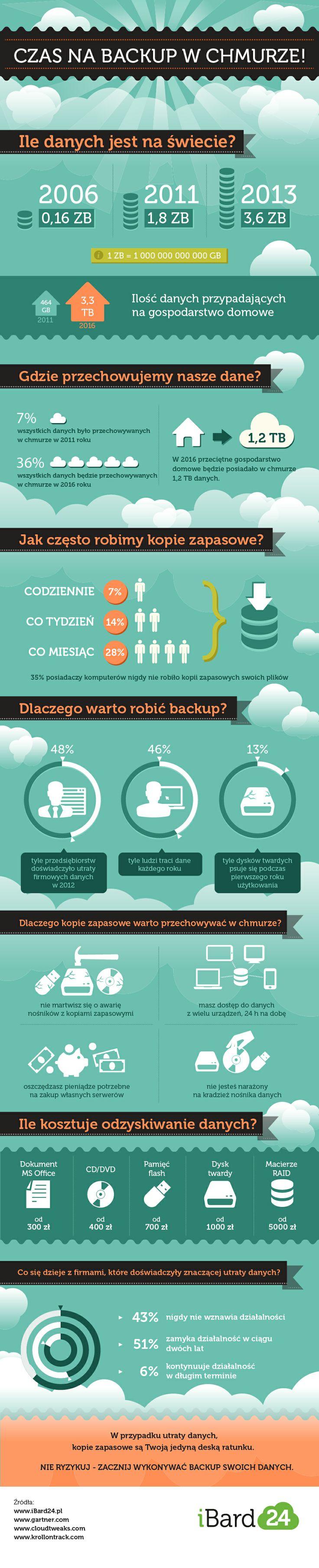 Dowiedz się, czym jest backup danych