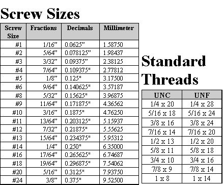 Screw size chart bosun supplies fraction and decimals coarse