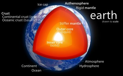 Inner core - he Earth's inner core is the Earth's innermost part and according to seismological studies, it is a primarily solid ball with a radius of about 1220 kilometers, or 760 miles (about 70% of the Moon's radius).[1][2] It is believed to consist primarily of an iron–nickel alloy and to be approximately the same temperature as the surface of the Sun: approximately 5700 K (5400 °C)