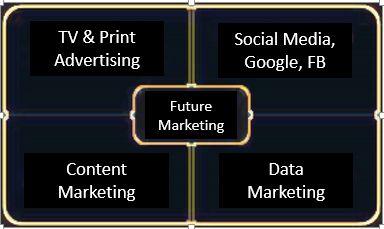 Why to adopt future marketing techniques? - Sanjeev's Horse Sense