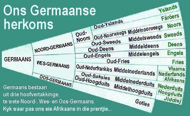 Herkoms van die Afrikaanse Taal