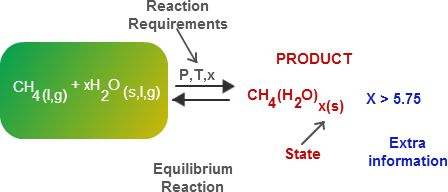 Chemical Equation Product Solver