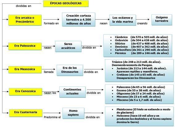 Eras_geologicas_MC
