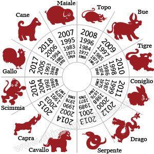 Zodiacale cinese