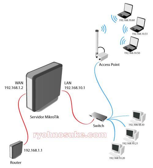 Existen varios diseños de redes por lo cual es necesario hacer la combinación de redes alambrica e inalámbricas