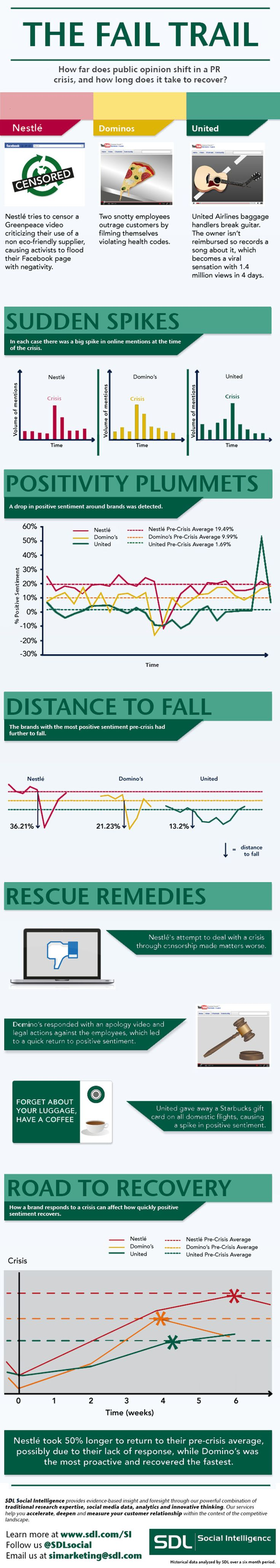 The fail trail – the do's and don'ts when a social media PR crises hits #infographic