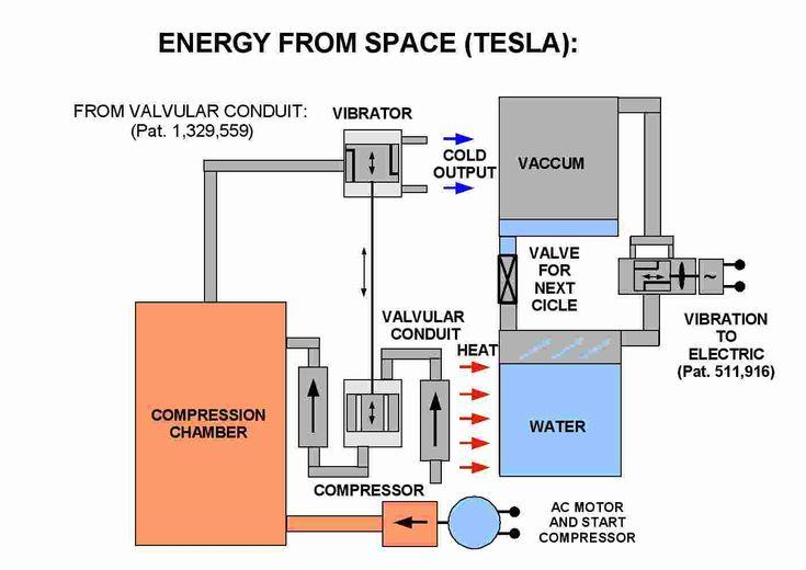 Nikola Tesla Free Energy Nikola Tesla S Thoughts From