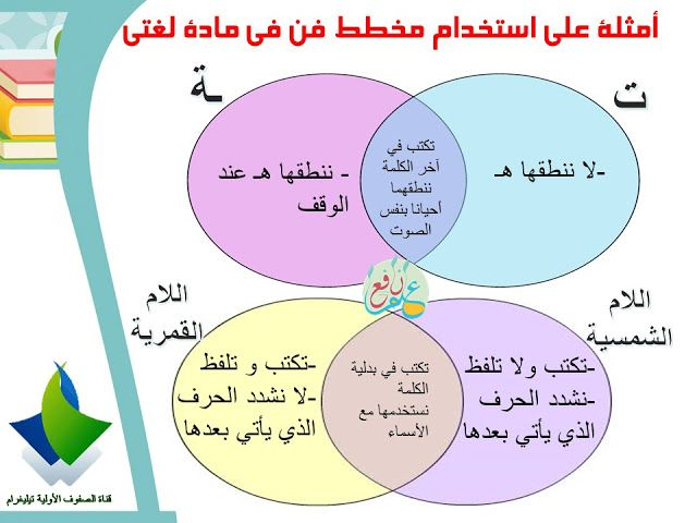 استراتيجية مخطط فن ضمن استراتيجيات التعلم النشط Venn Diagram 3ilm Nafi3 School Crafts Venn Diagram Map
