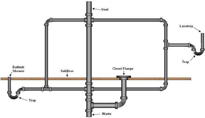 basic basement toilet, shower, and sink plumbing layout ...