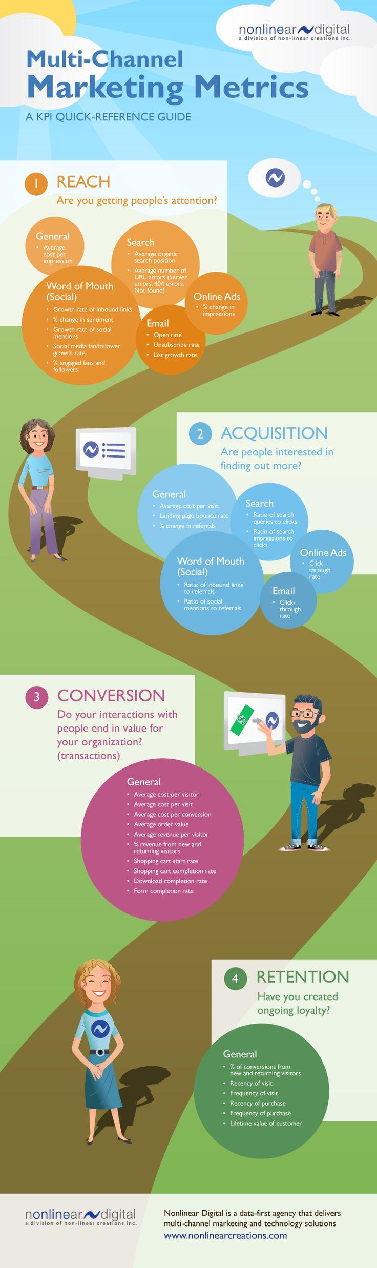 Métricas para marketing multi canal #infografia #infographic #marketing