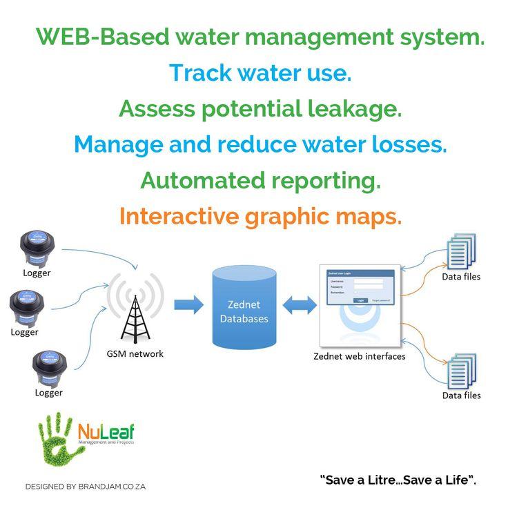 Products to save money and conserve water #savingmoneytips   #savewater  #waterconservation  (scheduled via http://www.tailwindapp.com?utm_source=pinterest&utm_medium=twpin&utm_content=post93300643&utm_campaign=scheduler_attribution)
