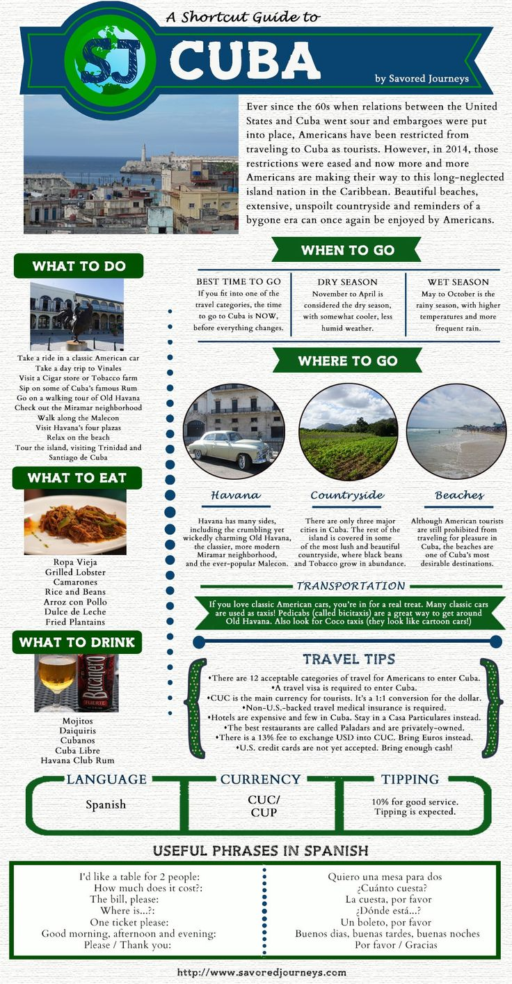 If you're thinking about traveling to Cuba, now is the time to do it! Check out our Shortcut Travel Guide to Cuba. #cuba #Havana #travel