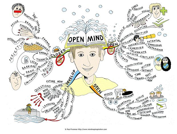 Open Mind Mind Map created by Paul Foreman. The Open Mind Mind Map will help you to appreciate that often limits are mind made. The Mind Map breaks down transcending barriers and the known, embracing uncertainty via exploration, imagination and creativity and developing a questioning mindset. In addition the mind map looks at focus of thoughts and beliefs, plus blocks real or imagined.