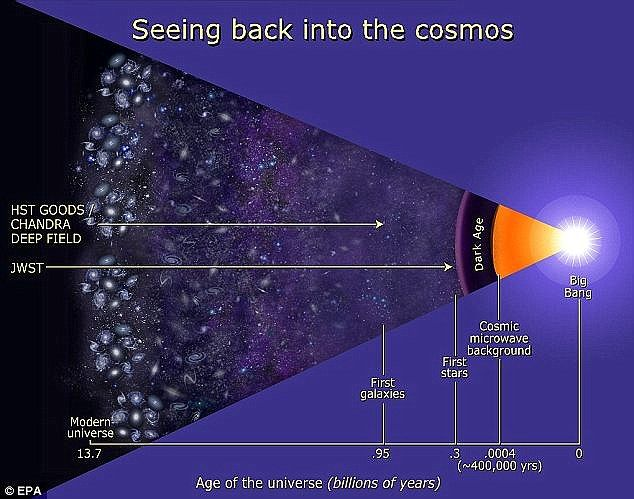Nasa describes the telescope as a 'powerful time machine with infrared vision that will pe...