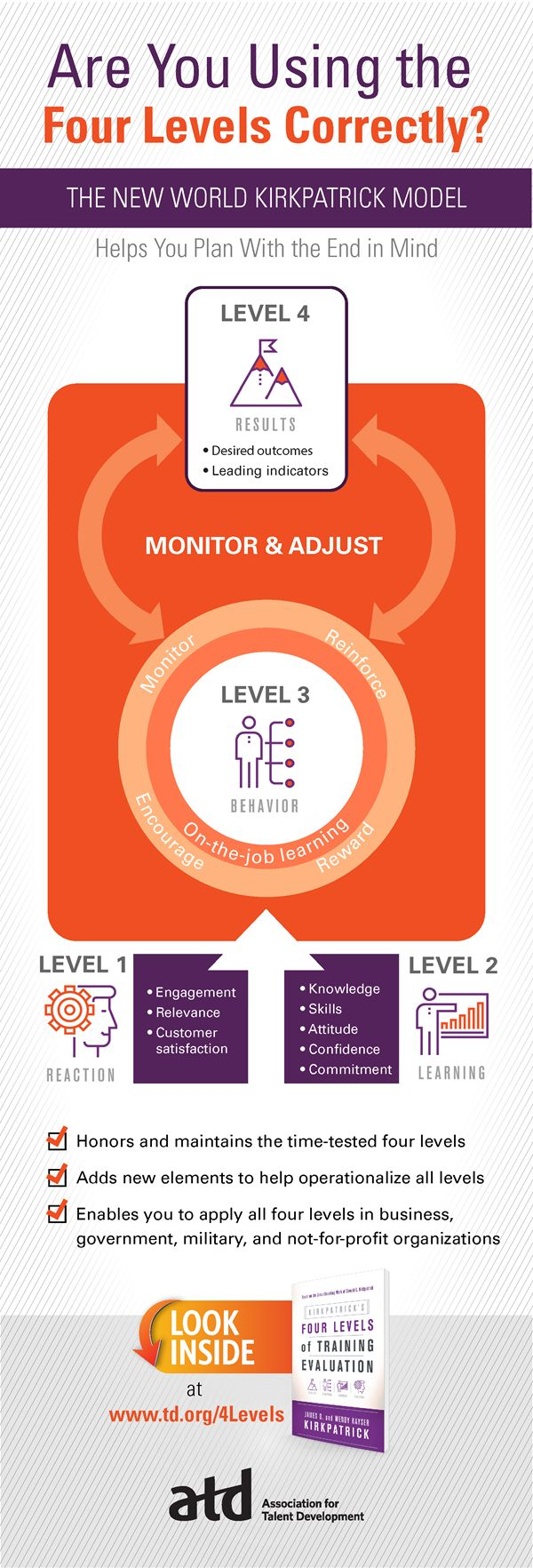 ATD-Kirkpatrick-4-Levels-Infographic