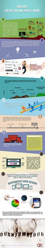 infografic design on how does web design process work ?