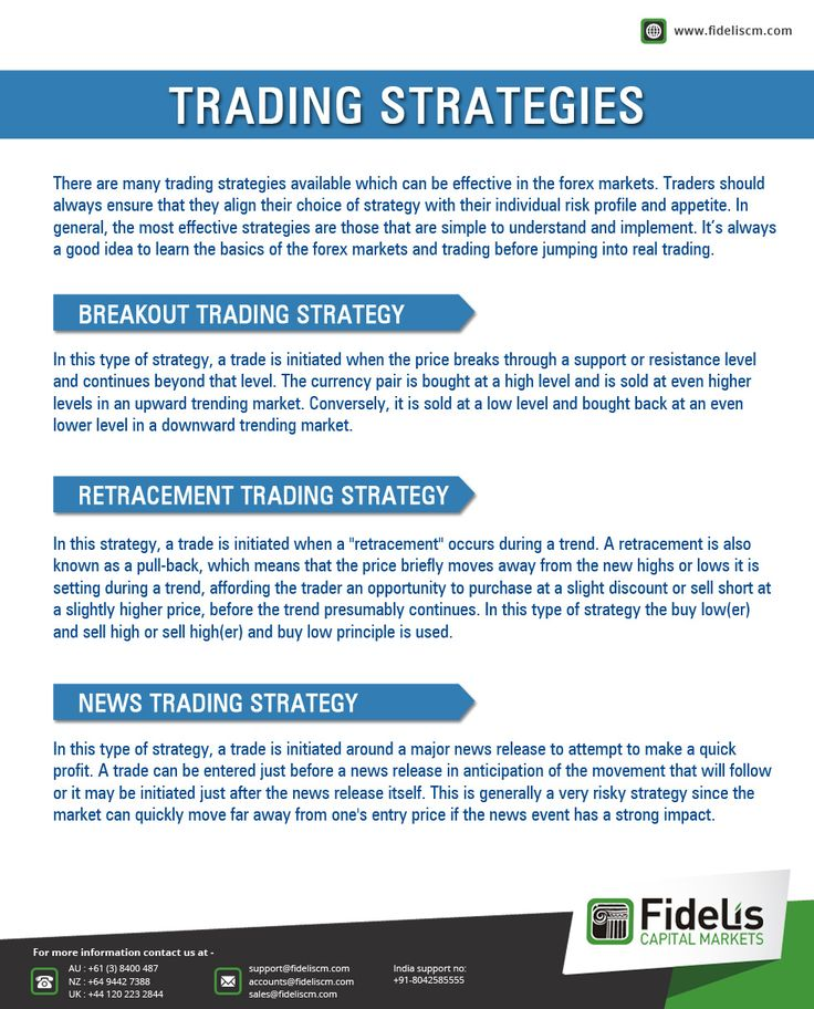 Best price action forex trading strategies tutorial
