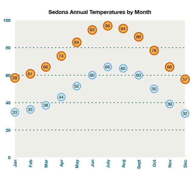 Sedona Az Weather Best Time To Visit Sedona Average Annual Temps Visit Sedona Sedona Sedona Arizona