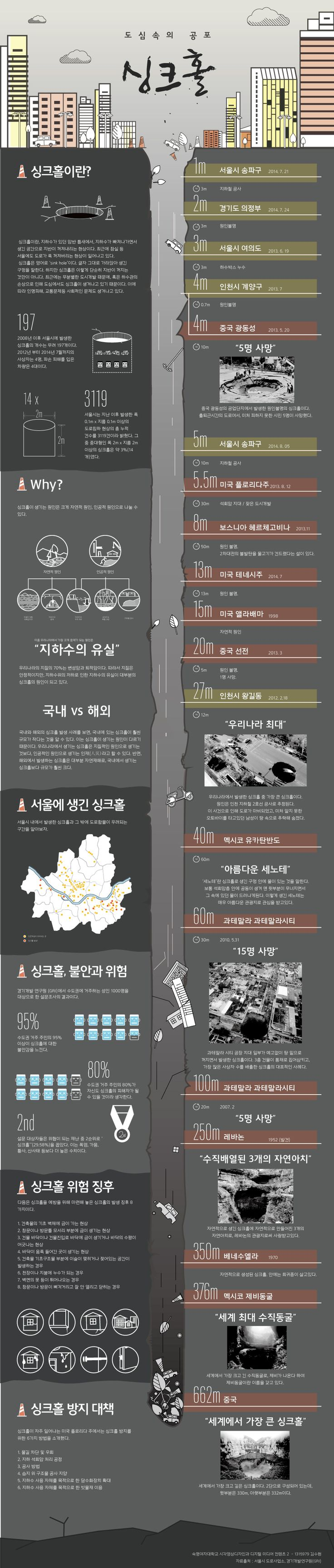 2014 Digital Media Contents 디미컨 중간 과제 인포그래픽. 싱크홀 #infographic #sinkhole design by #suhyeonkim